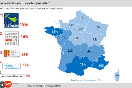 sondage destinations vacances